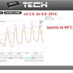 38 ONLINE Olomouc solar - graf 2014.09.03. - 2014.09.08.