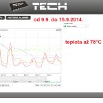 39 ONLINE Olomouc solar - graf 2014.09.09. - 2014.09.15.