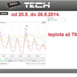 40 ONLINE Olomouc solar - graf 2014.09.20. - 2014.09.26.