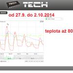 41 ONLINE Olomouc solar - graf 2014.09.27. - 2014.10.02.