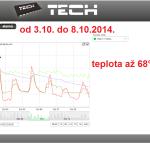 42 ONLINE Olomouc solar - graf 2014.10.03. - 2014.10.08.