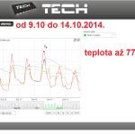 43 ONLINE Olomouc solar - graf 2014.10.09. - 2014.10.14.