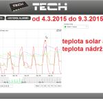 11 2015 ONLINE Olomouc solar - graf 2015.03.04. - 2015.03.09.