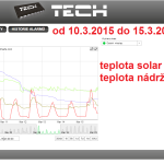 12 2015 ONLINE Olomouc solar - graf 2015.03.10. - 2015.03.15.
