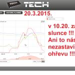 13 2015 ONLINE Olomouc solar - graf 2015.03.20 zatmění slunce