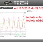 14 2015 ONLINE Olomouc solar - graf 2015.03.16. - 2015.03.22.