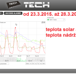 15 2015 ONLINE Olomouc solar - graf 2015.03.23. - 2015.03.28.