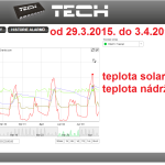 16 2015 ONLINE Olomouc solar - graf 2015.03.29. - 2015.04.03.