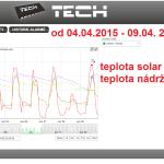 17 2015 ONLINE Olomouc solar - graf 2015.04.04. - 2015.04.09.