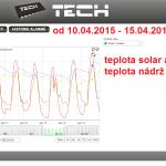 18 2015 ONLINE Olomouc solar - graf 2015.04.10. - 2015.04.15.
