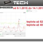 2 2015 ONLINE Olomouc solar - graf 2015.01.09. - 2015.01.14.