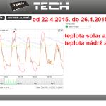 20 2015 ONLINE Olomouc solar - graf 2015.04.22. - 2015.04.26.