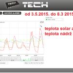 22 2015 ONLINE Olomouc solar - graf 2015.05.03. - 2015.05.08.