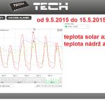 23 2015 ONLINE Olomouc solar - graf 2015.05.09. - 2015.05.15.