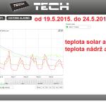 24 2015 ONLINE Olomouc solar - graf 2015.05.19. - 2015.05.24.