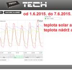 26 2015 ONLINE Olomouc solar - graf 2015.06.01. - 2015.06.07.
