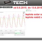 27 2015 ONLINE Olomouc solar - graf 2015.06.08. - 2015.06.13.