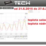 29 2015 ONLINE Olomouc solar - graf 2015.06.21. - 2015.06.27.