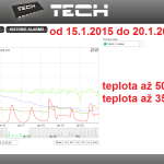 3 2015 ONLINE Olomouc solar - graf 2015.01.15. - 2015.01.20.
