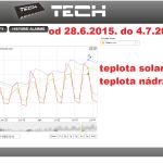 30 2015 ONLINE Olomouc solar - graf 2015.06.28. - 2015.07.04.