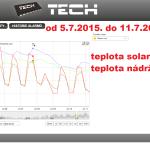 31 2015 ONLINE Olomouc solar - graf 2015.07.05. - 2015.07.11.