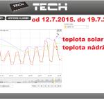 32 2015 ONLINE Olomouc solar - graf 2015.07.12. - 2015.07.19.