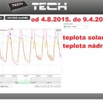 35 2015 ONLINE Olomouc solar - graf 2015.08.04. - 2015.08.09.