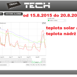 37 2015 ONLINE Olomouc solar - graf 2015.08.15. - 2015.08.20.