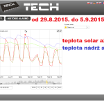 39 2015 ONLINE Olomouc solar - graf 2015.08.29. - 2015.09.05.