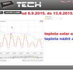 40 2015 ONLINE Olomouc solar - graf 2015.09.06. - 2015.09.13.