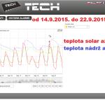 41 2015 ONLINE Olomouc solar - graf 2015.09.14. - 2015.09.22.