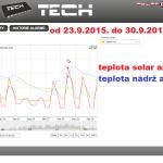 42 2015 ONLINE Olomouc solar - graf 2015.09.23. - 2015.09.30.