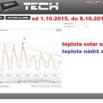 43 2015 ONLINE Olomouc solar - graf 2015.10.01. - 2015.10.08.