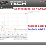 44 2015 ONLINE Olomouc solar - graf 2015.10.09. - 2015.10.16.