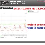 45 2015 ONLINE Olomouc solar - graf 2015.10.17. - 2015.10.23.