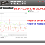 46 2015 ONLINE Olomouc solar - graf 2015.10.24. - 2015.10.29.