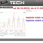 47 2015 ONLINE Olomouc solar - graf 2015.10.30. - 2015.11.04.
