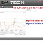 48 2015 ONLINE Olomouc solar - graf 2015.11.05. - 2015.11.10.