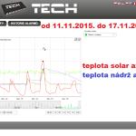 49 2015 ONLINE Olomouc solar - graf 2015.11.11. - 2015.11.17.