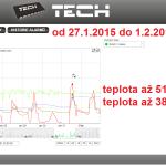 5 2015 ONLINE Olomouc solar - graf 2015.01.27. - 2015.02.01.