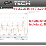 6 2015 ONLINE Olomouc solar - graf 2015.02.02. - 2015.02.07.
