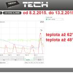 7 2015 ONLINE Olomouc solar - graf 2015.02.08. - 2015.02.13.