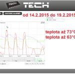 8 2015 ONLINE Olomouc solar - graf 2015.02.14. - 2015.02.19.